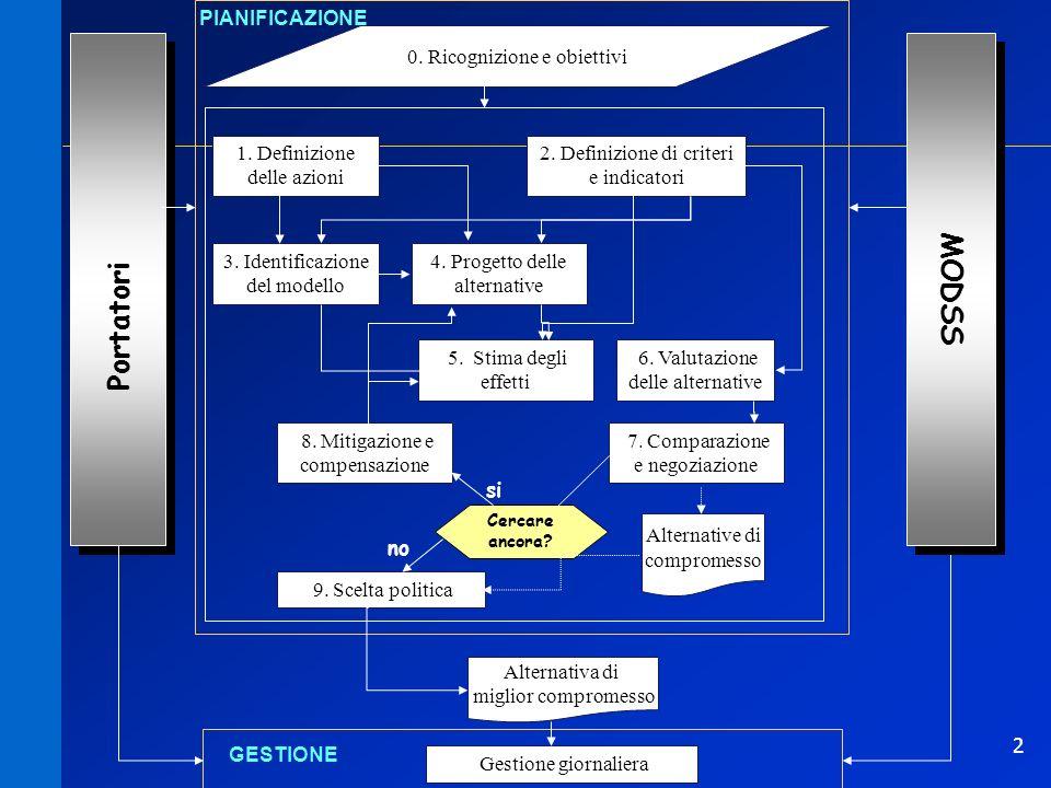 MODSS Portatori PIANIFICAZIONE 0. Ricognizione e obiettivi
