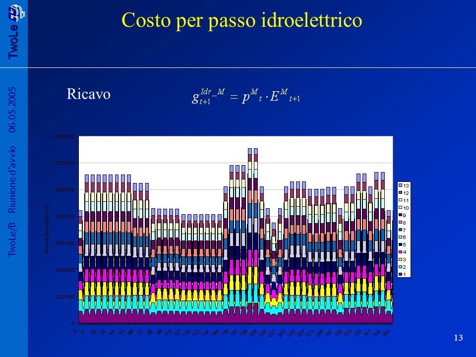 Costo per passo idroelettrico