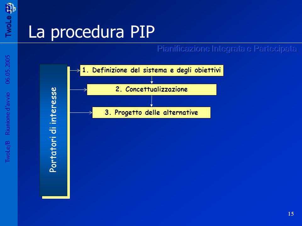La procedura PIP Pianificazione Integrata e Partecipata