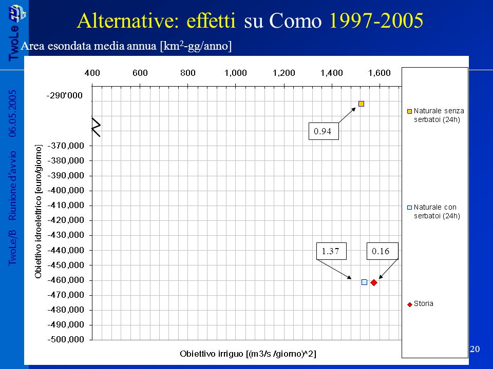 Alternative: effetti su Como 1997-2005