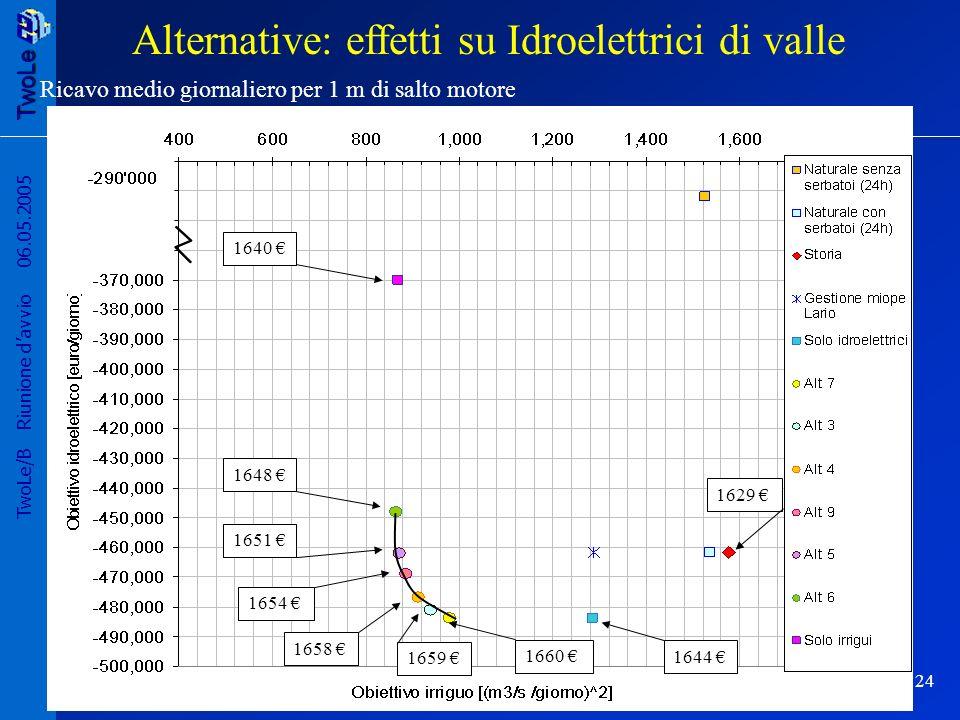 Alternative: effetti su Idroelettrici di valle