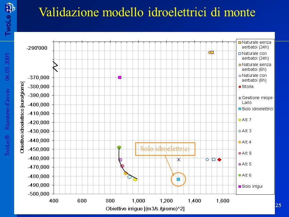 Validazione modello idroelettrici di monte