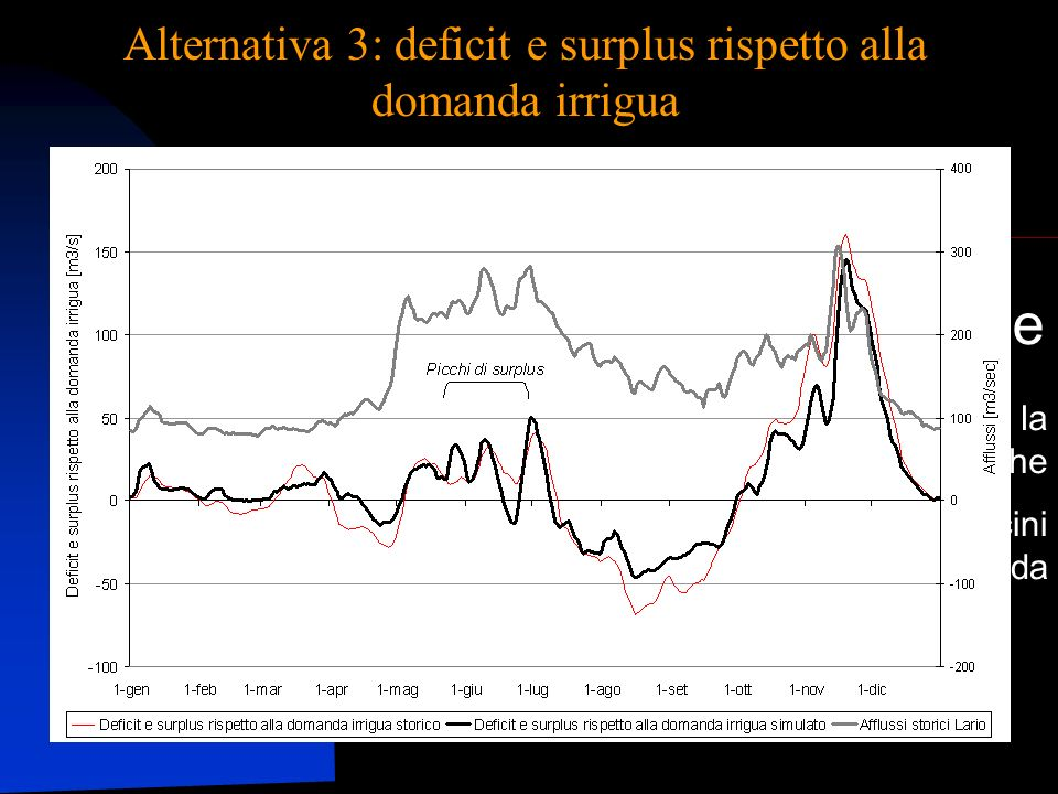 Alternativa 3: deficit e surplus rispetto alla domanda irrigua