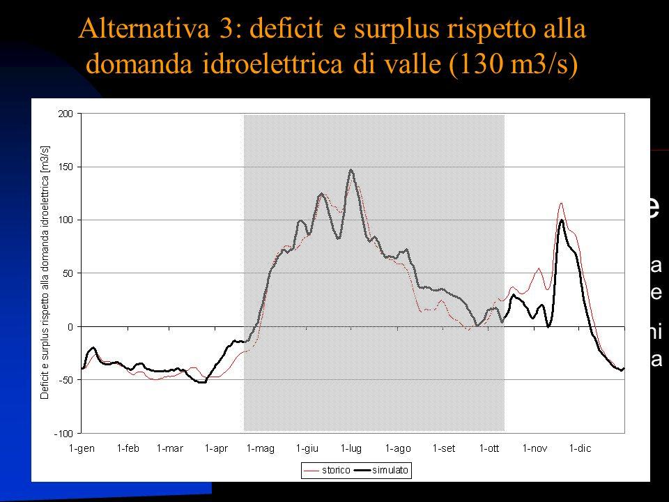 Alternativa 3: deficit e surplus rispetto alla domanda idroelettrica di valle (130 m3/s)