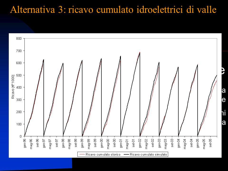 Alternativa 3: ricavo cumulato idroelettrici di valle