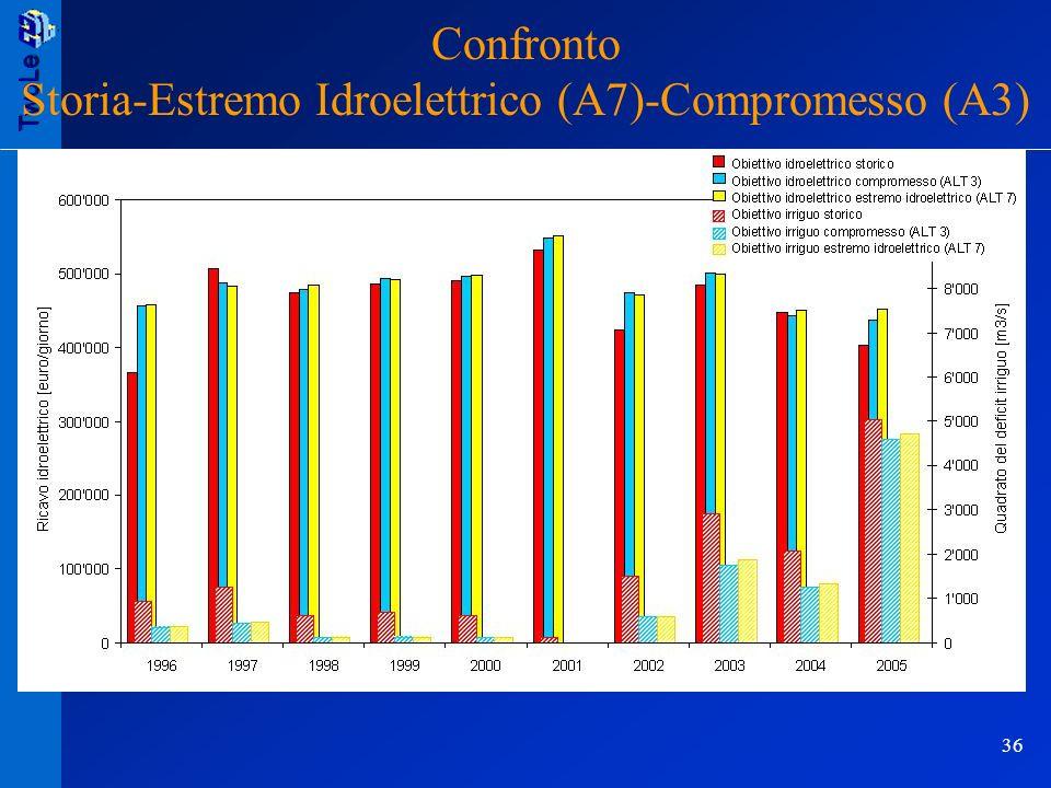Storia-Estremo Idroelettrico (A7)-Compromesso (A3)