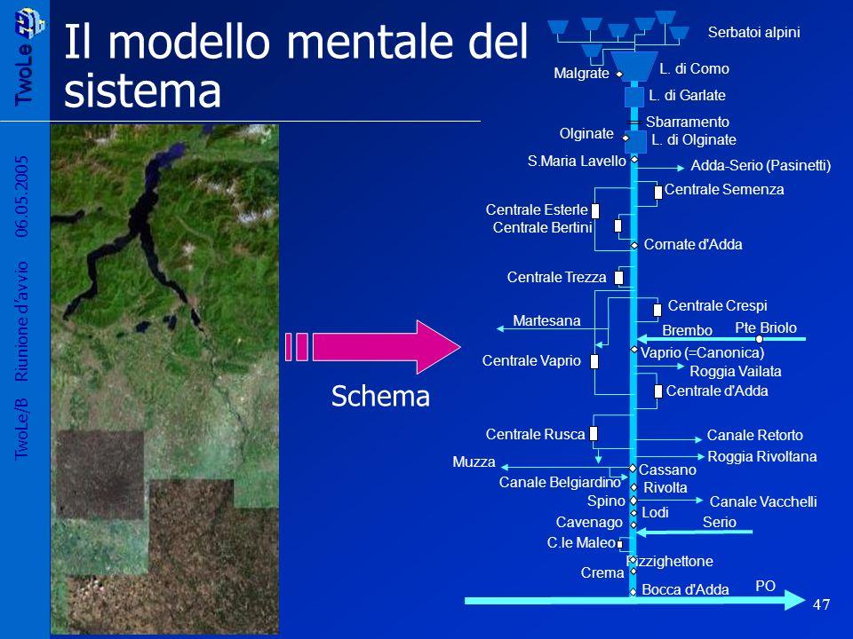 Il modello mentale del sistema