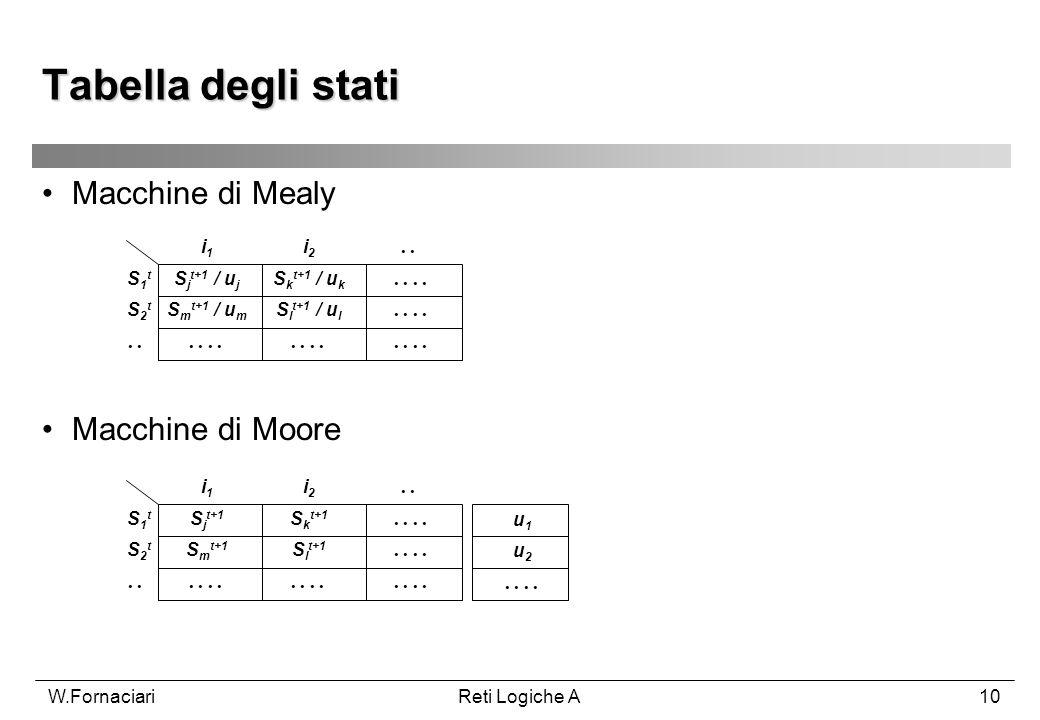Tabella degli stati Macchine di Mealy Macchine di Moore i1 i2 . . S1t