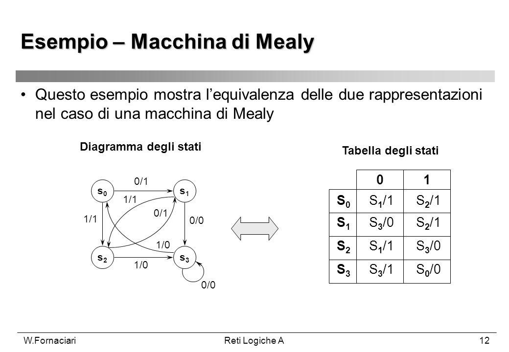 Esempio – Macchina di Mealy