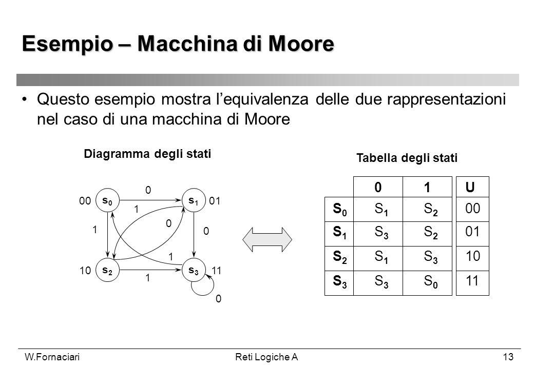 Esempio – Macchina di Moore