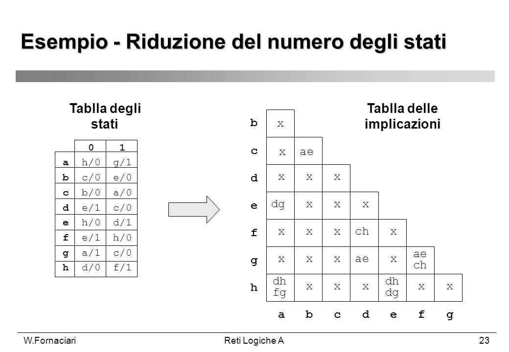 Esempio - Riduzione del numero degli stati