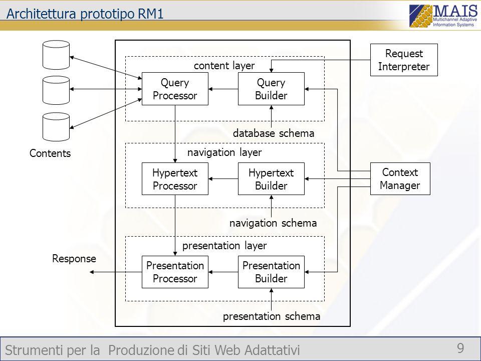 Architettura prototipo RM1