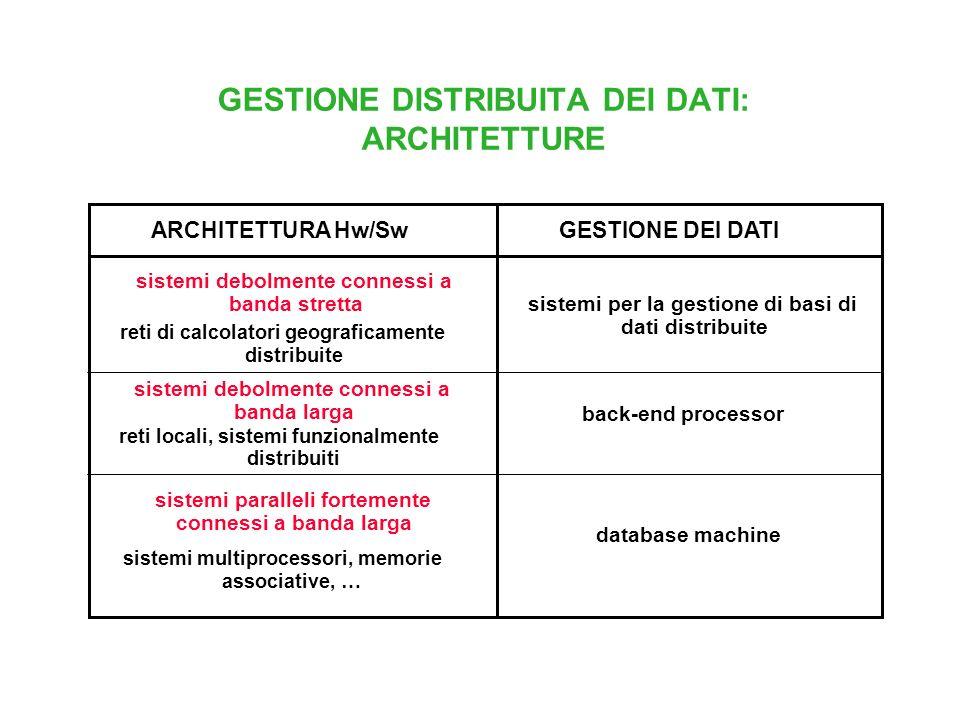 GESTIONE DISTRIBUITA DEI DATI: ARCHITETTURE