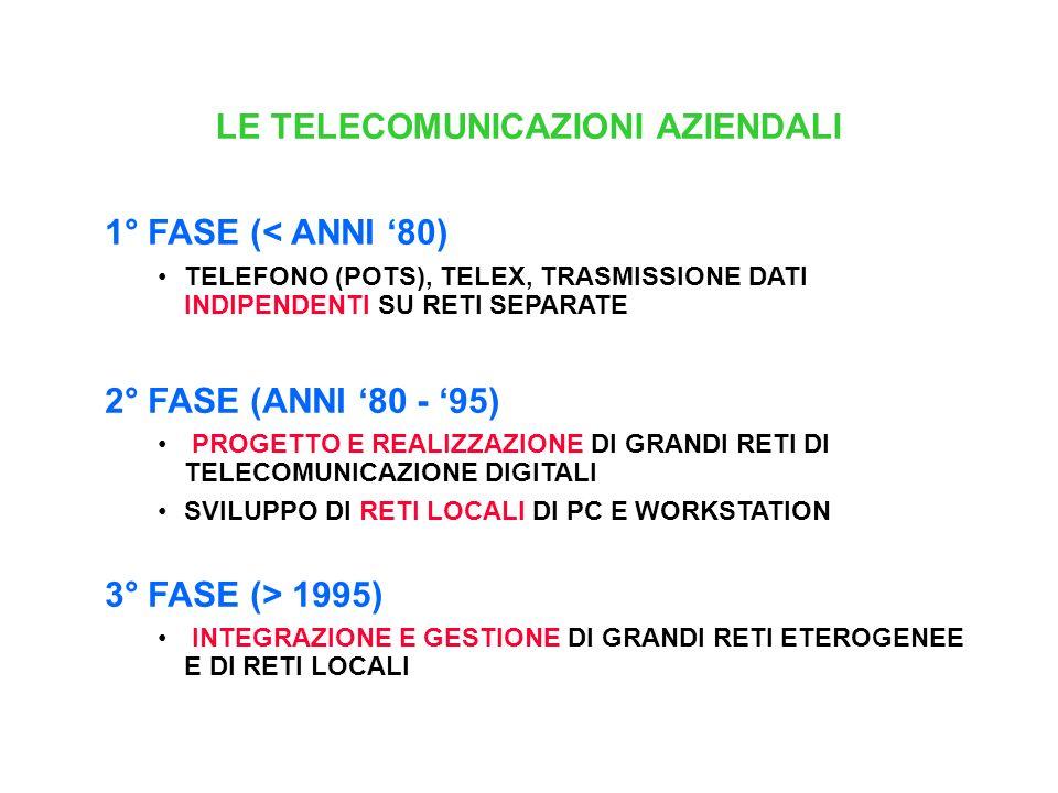 LE TELECOMUNICAZIONI AZIENDALI