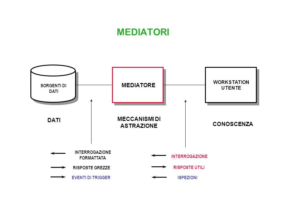 MEDIATORI MEDIATORE MECCANISMI DI DATI ASTRAZIONE CONOSCENZA