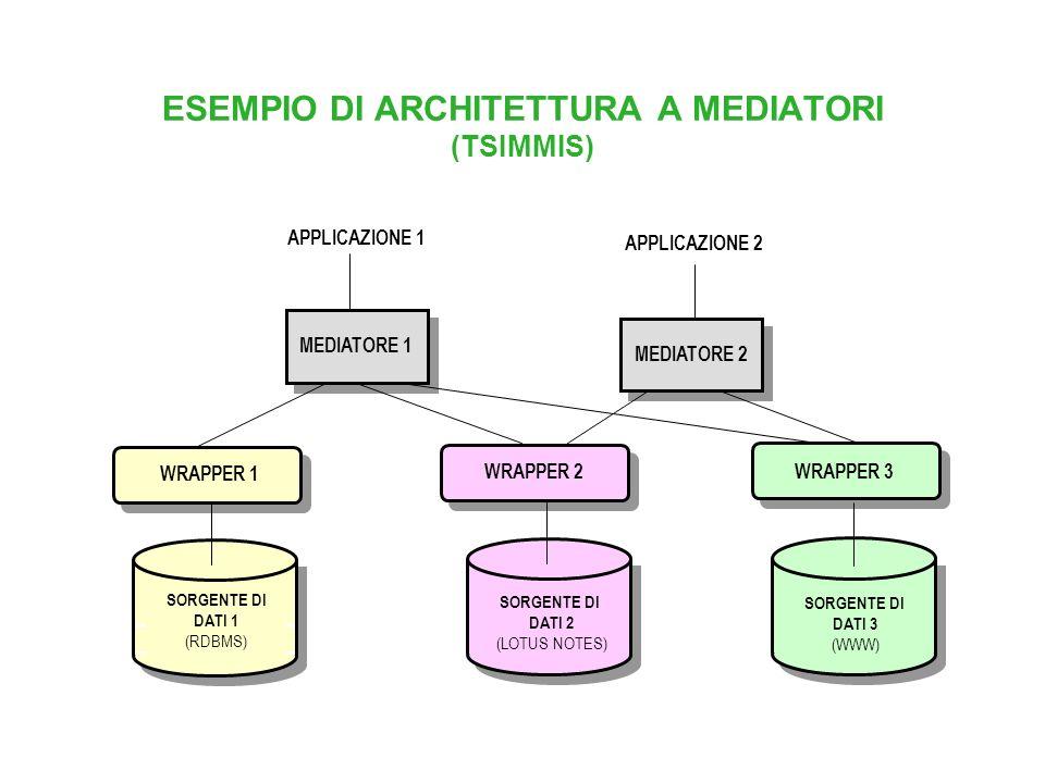 ESEMPIO DI ARCHITETTURA A MEDIATORI (TSIMMIS)