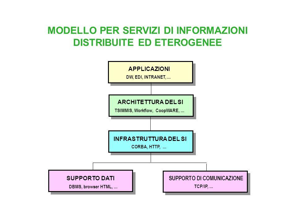 MODELLO PER SERVIZI DI INFORMAZIONI DISTRIBUITE ED ETEROGENEE