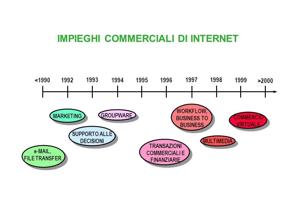 IMPIEGHI COMMERCIALI DI INTERNET