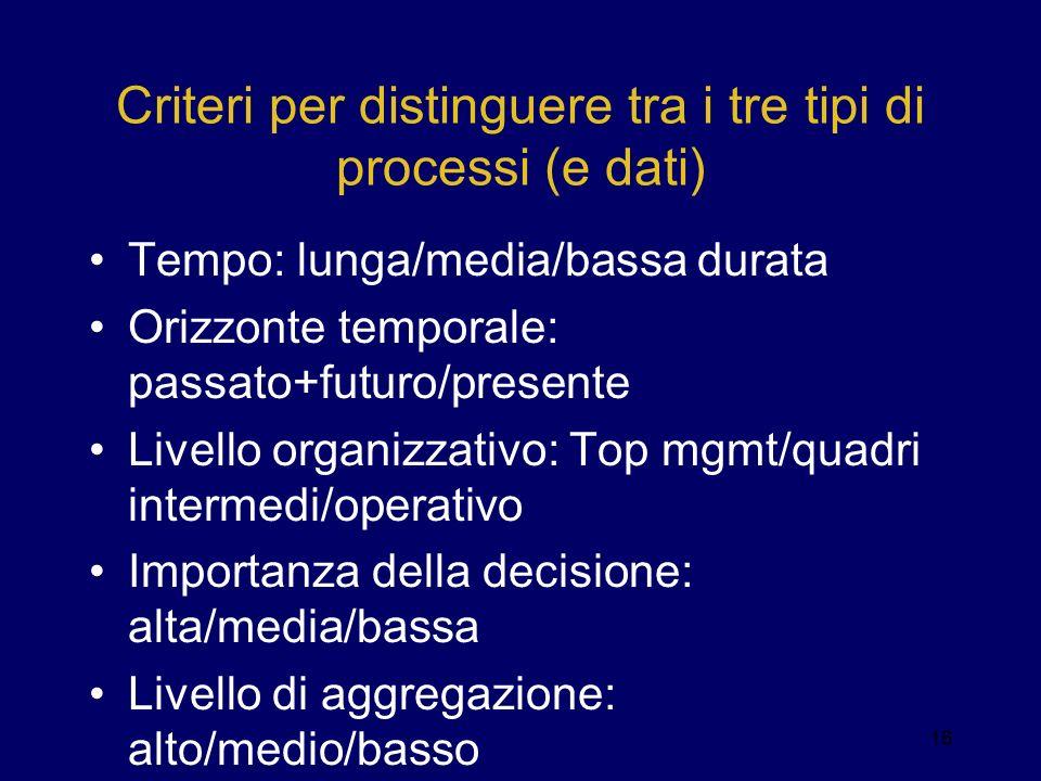 Criteri per distinguere tra i tre tipi di processi (e dati)
