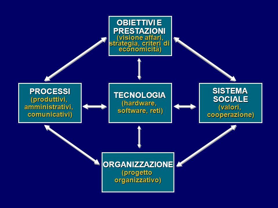 OBIETTIVI E PRESTAZIONI PROCESSI SISTEMA TECNOLOGIA SOCIALE
