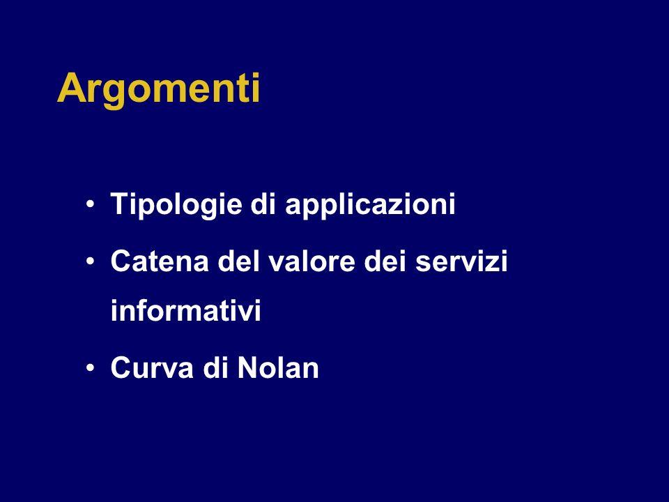 Argomenti Tipologie di applicazioni