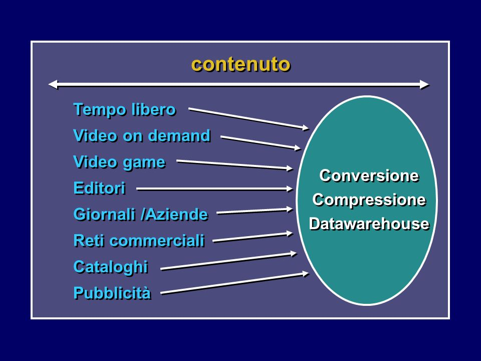 Conversione Compressione Datawarehouse