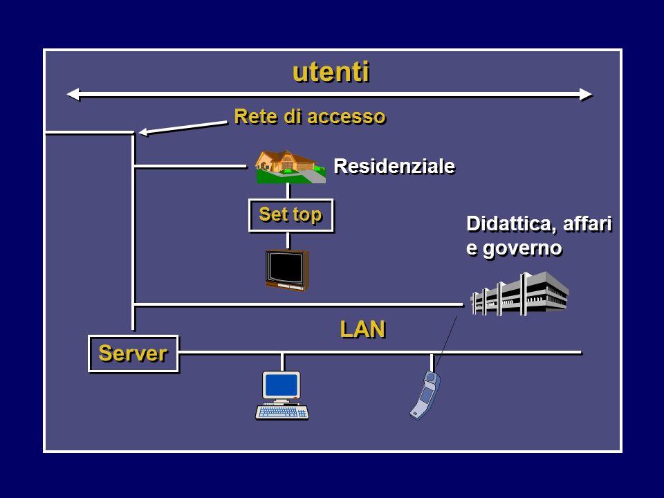 utenti LAN Server Rete di accesso Residenziale