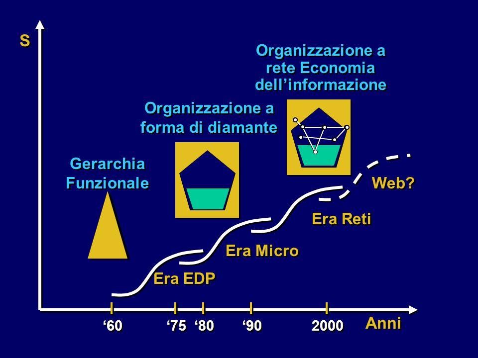 S Anni Organizzazione a rete Economia dell'informazione