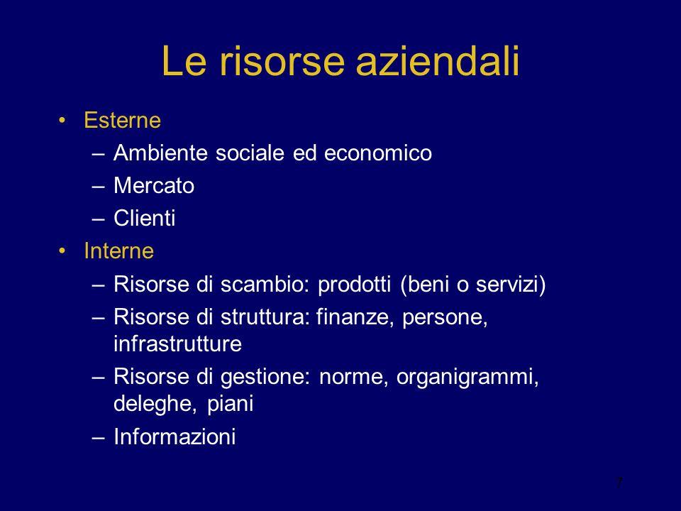 Le risorse aziendali Esterne Ambiente sociale ed economico Mercato