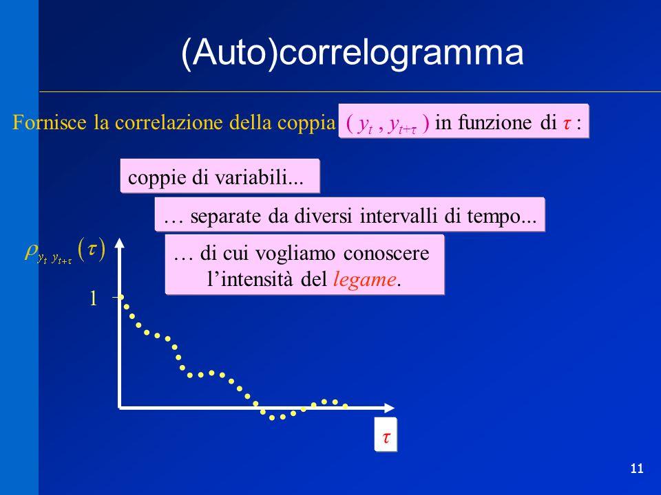 (Auto)correlogramma Fornisce la correlazione della coppia ( yt , yt+τ ) in funzione di τ: coppie di variabili...