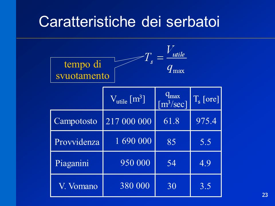 Caratteristiche dei serbatoi