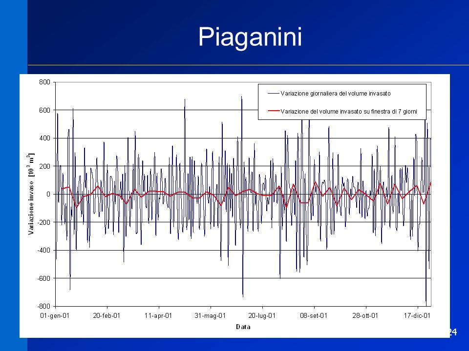 Piaganini