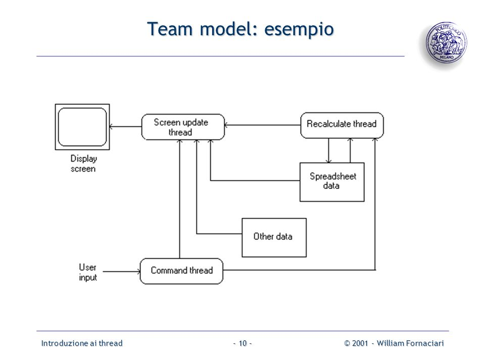 Team model: esempio Introduzione ai thread © 2001 - William Fornaciari