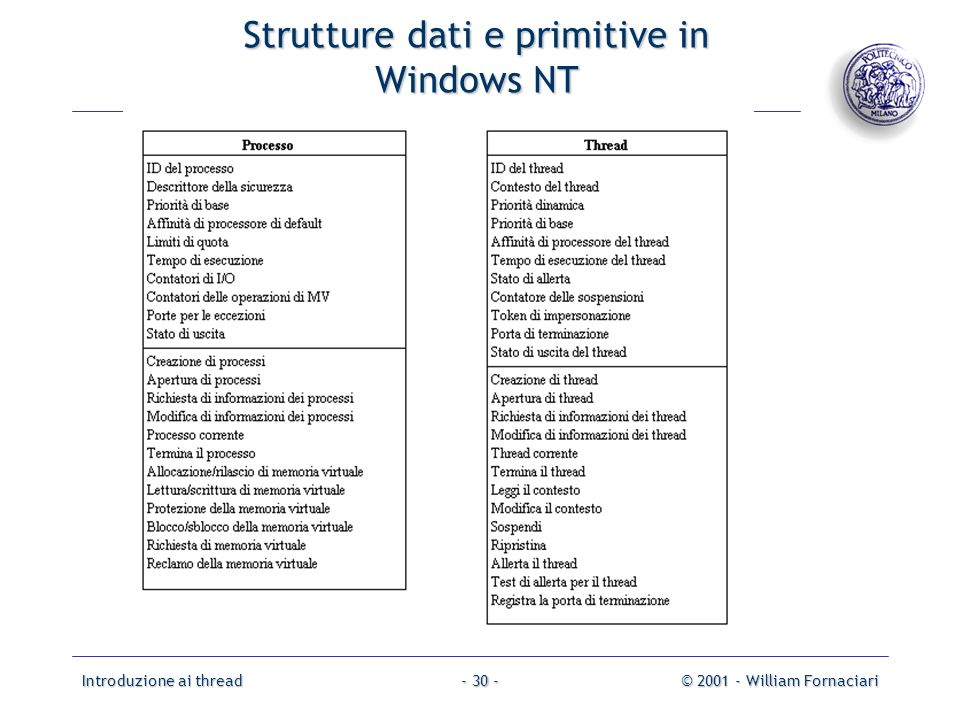 Strutture dati e primitive in Windows NT