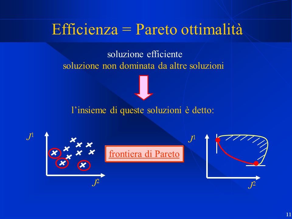 Efficienza = Pareto ottimalità