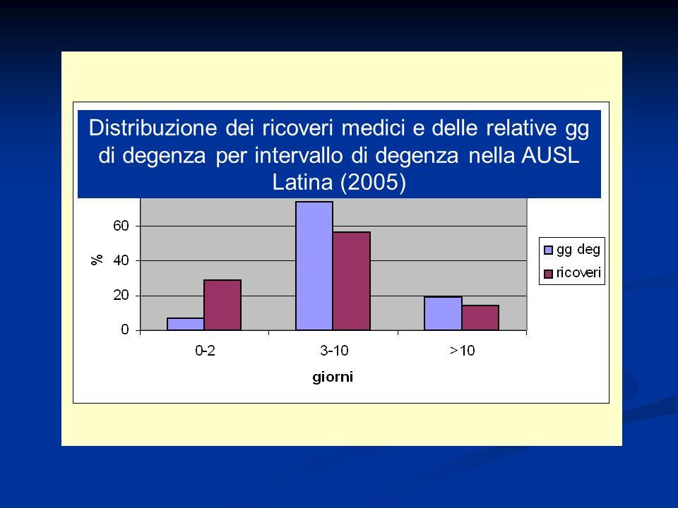 Distribuzione dei ricoveri medici e delle relative gg di degenza per intervallo di degenza nella AUSL Latina (2005)