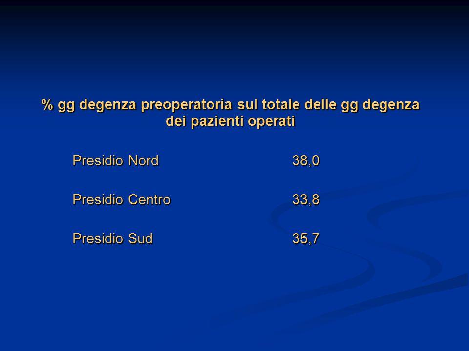 % gg degenza preoperatoria sul totale delle gg degenza dei pazienti operati
