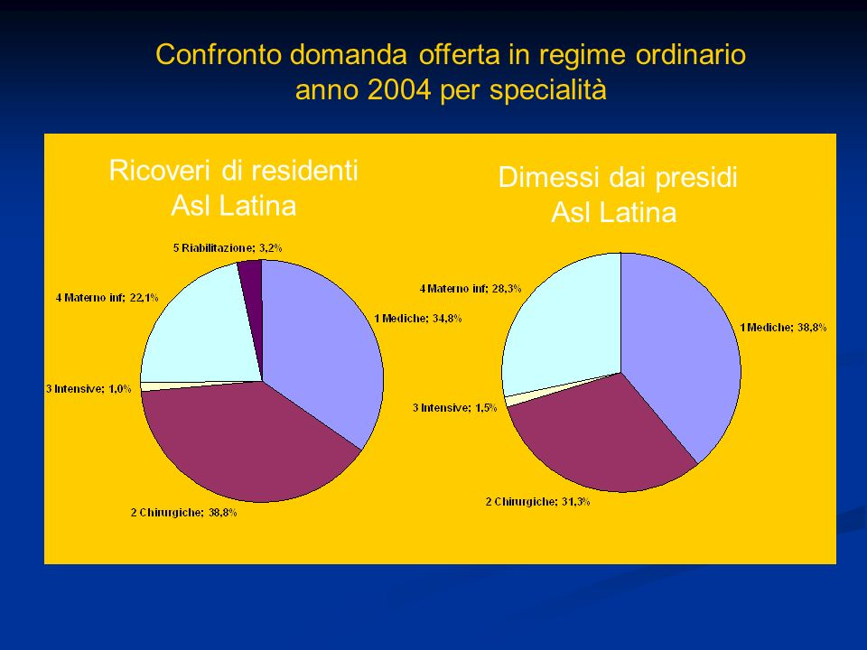 Confronto domanda offerta in regime ordinario anno 2004 per specialità