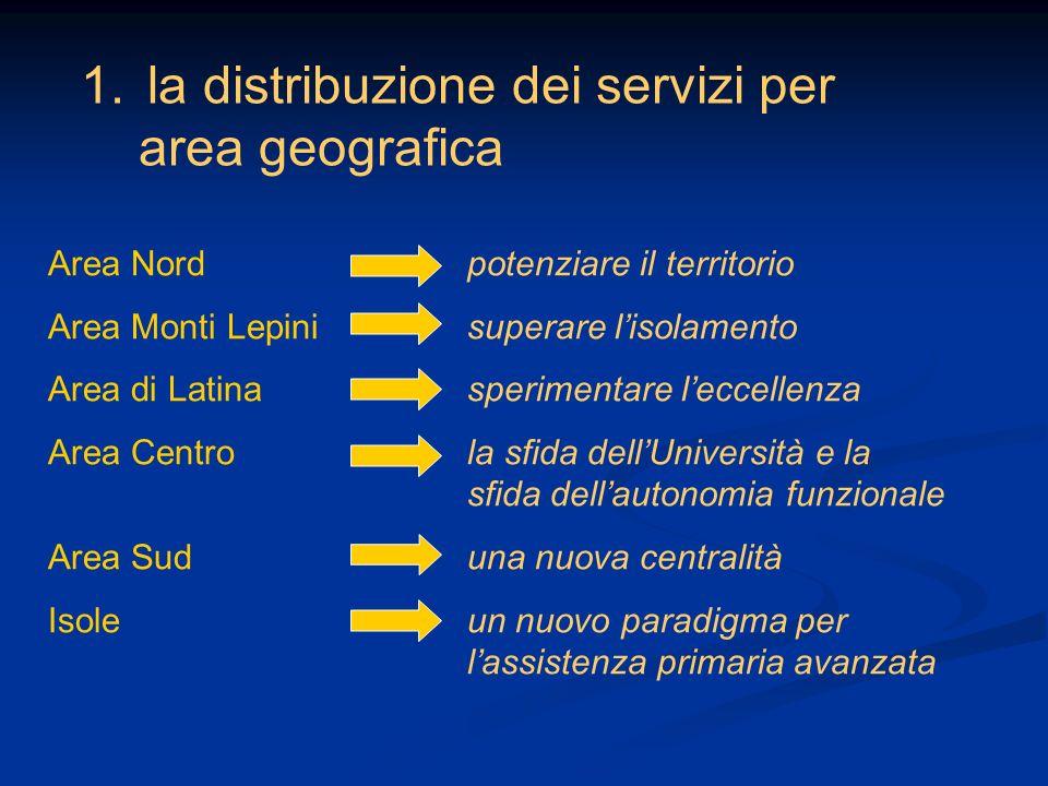 la distribuzione dei servizi per area geografica