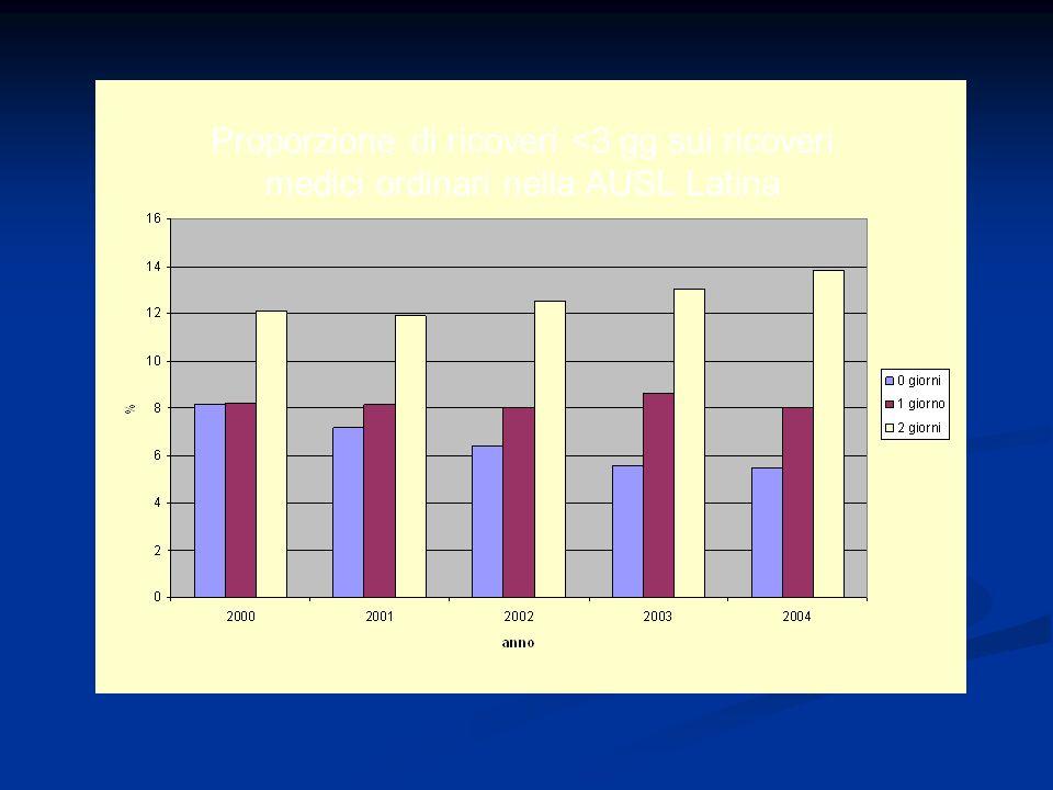Proporzione di ricoveri <3 gg sui ricoveri medici ordinari nella AUSL Latina