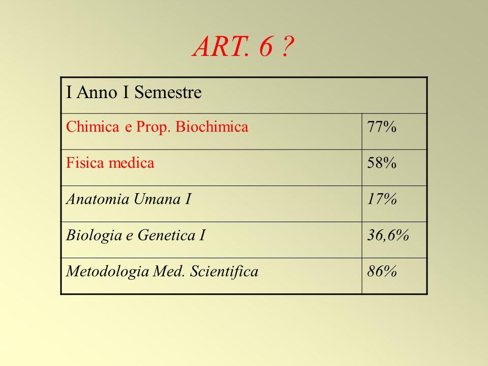 ART. 6 I Anno I Semestre Chimica e Prop. Biochimica 77%