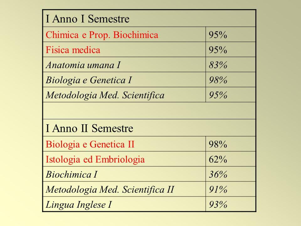 I Anno I Semestre I Anno II Semestre Chimica e Prop. Biochimica 95%