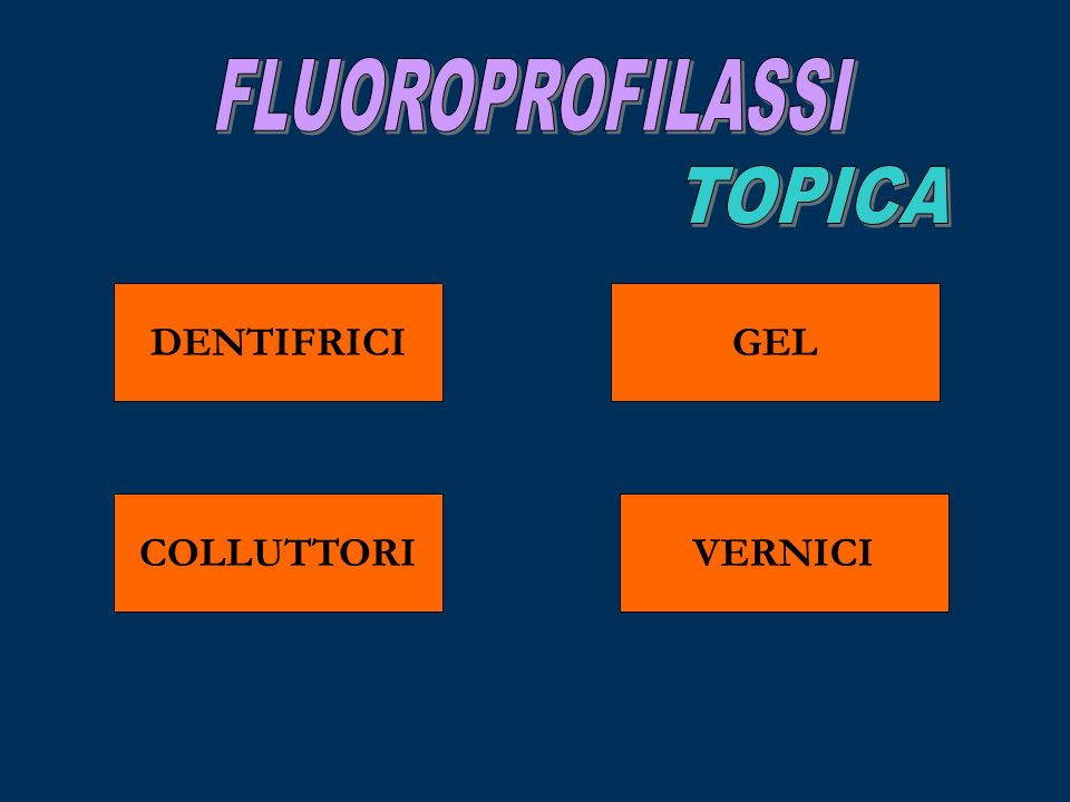 FLUOROPROFILASSI TOPICA DENTIFRICI GEL COLLUTTORI VERNICI