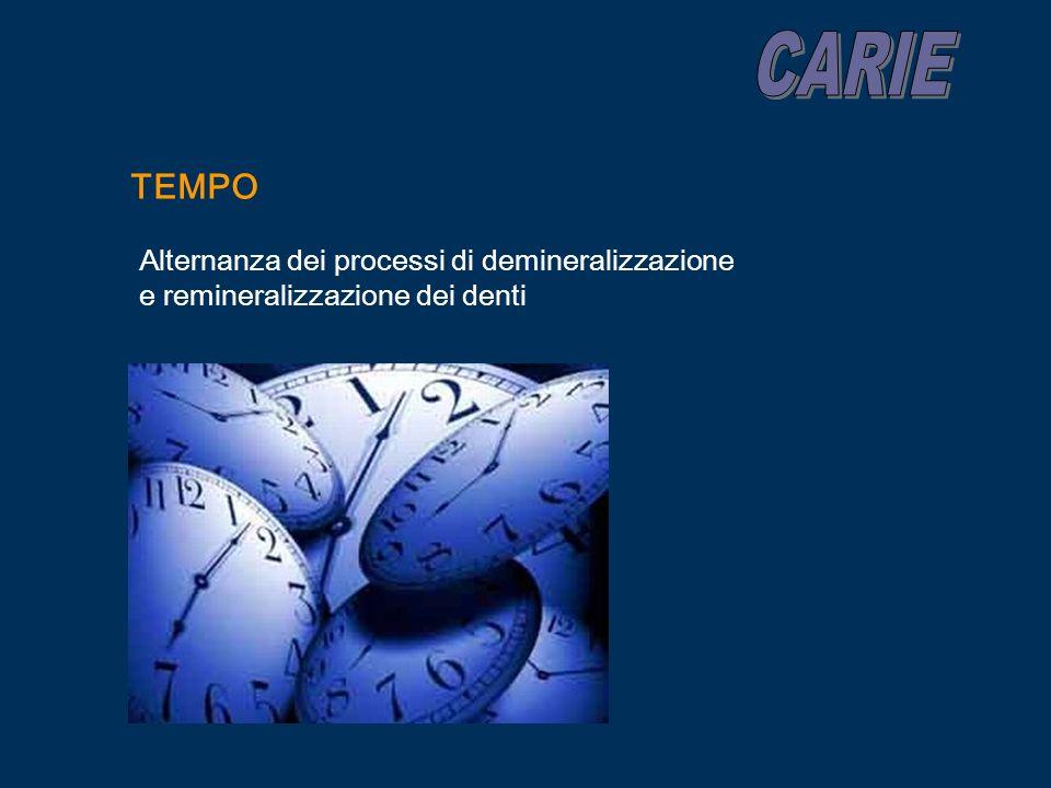 CARIE TEMPO Alternanza dei processi di demineralizzazione