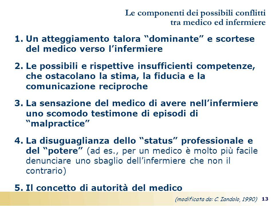 Le componenti dei possibili conflitti tra medico ed infermiere