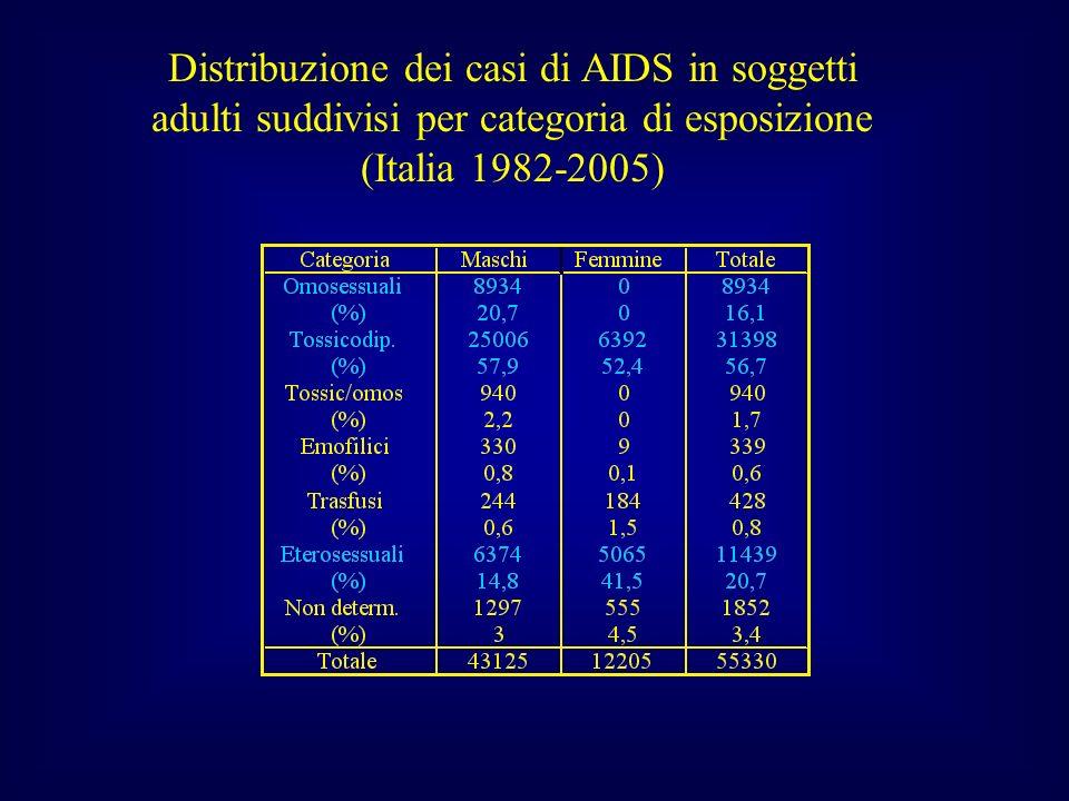 Distribuzione dei casi di AIDS in soggetti adulti suddivisi per categoria di esposizione (Italia 1982-2005)