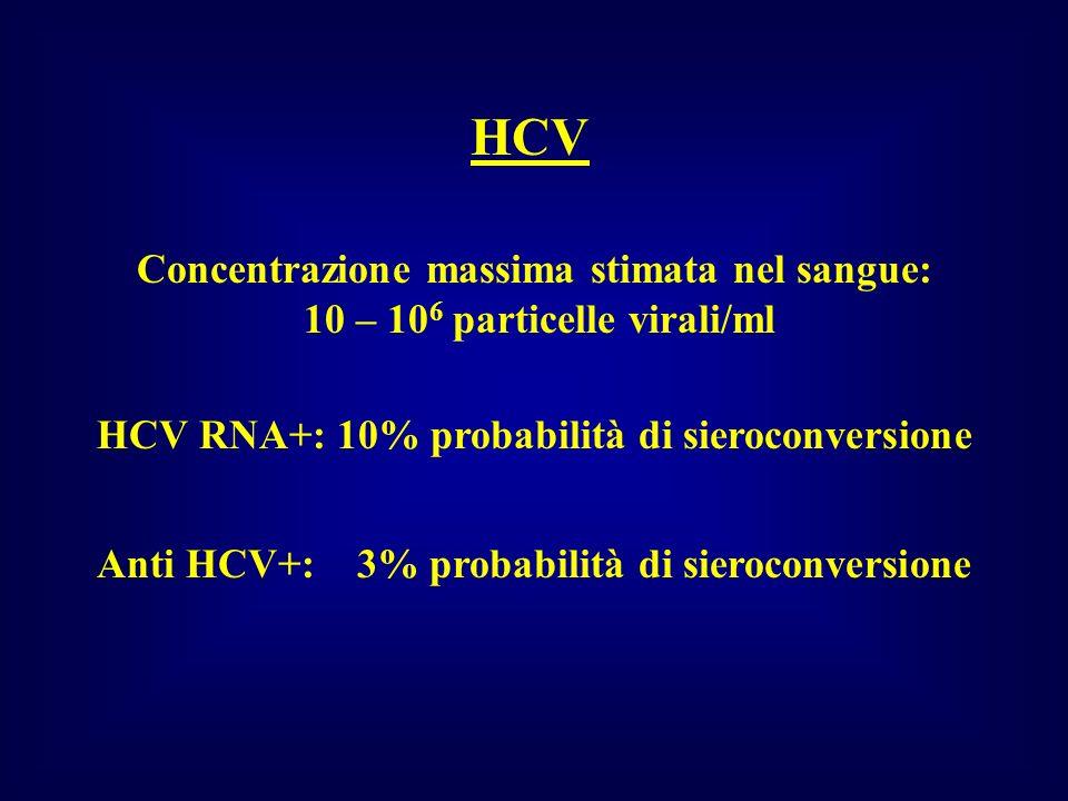HCV Concentrazione massima stimata nel sangue: