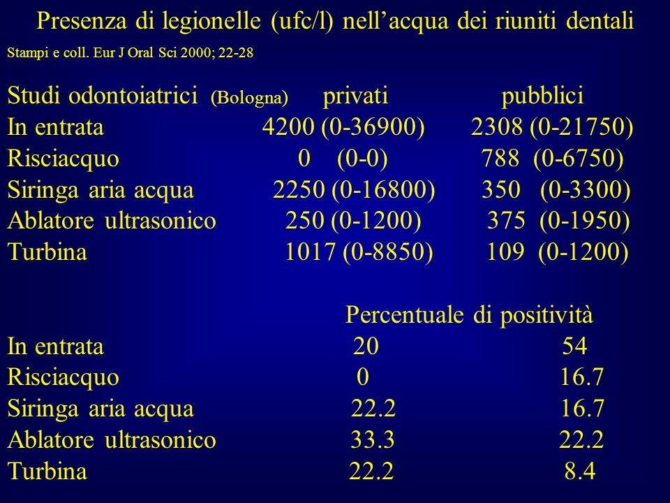 Presenza di legionelle (ufc/l) nell'acqua dei riuniti dentali