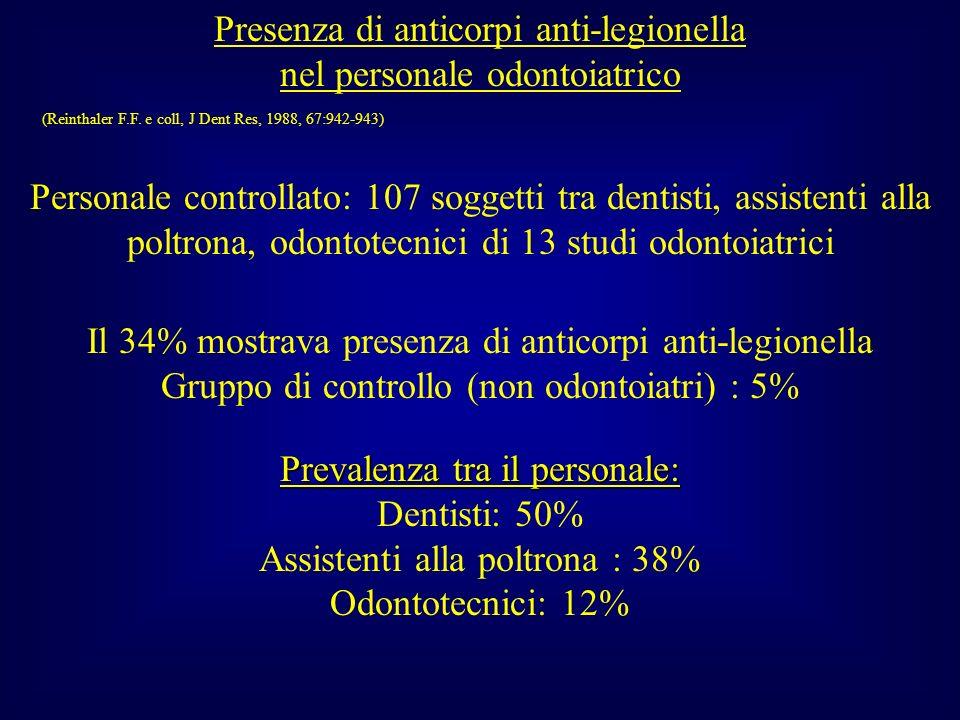 Presenza di anticorpi anti-legionella nel personale odontoiatrico