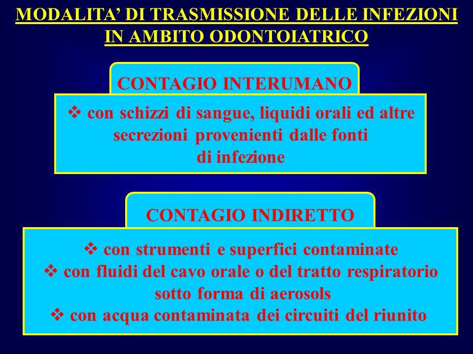 MODALITA' DI TRASMISSIONE DELLE INFEZIONI IN AMBITO ODONTOIATRICO